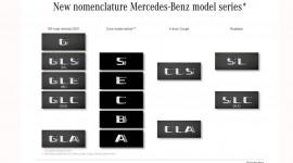 Mercedes-Benz xác nhận tái cấu trúc tên gọi sản phẩm