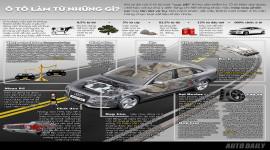 [Infographic] Ô tô làm từ những gì?