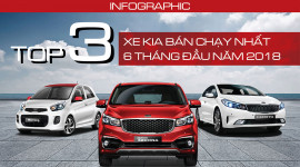 Inforgraphic: Top 3 xe Kia được khách hàng Việt lựa chọn nhiều nhất 6 tháng đầu năm 2018
