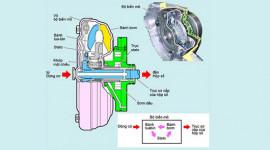 Nguyên lý hoạt động của biến mô thủy lực